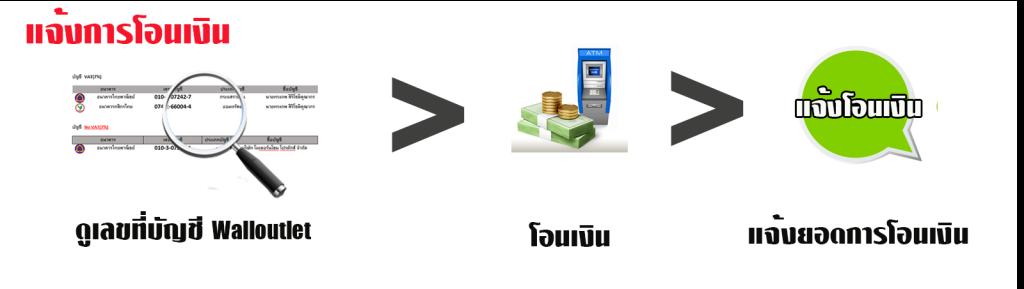 แจ้งการโอนเงิน